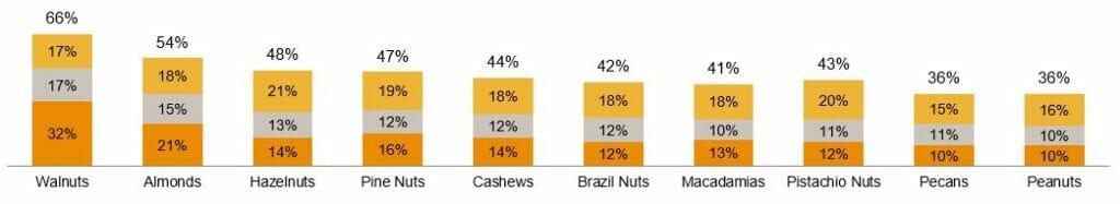 Grafen visar att 36% av den tyska gruppen anser att jordnötter är hälsosamma